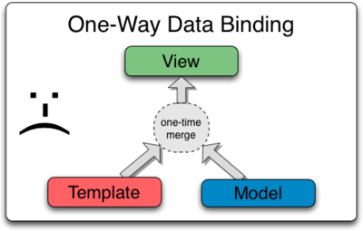 One-way data binding