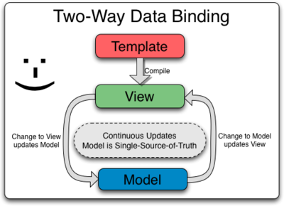 two-way-binding