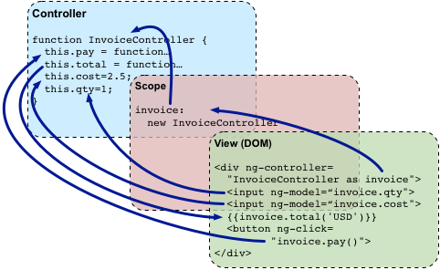 AngularJS: Developer Guide: Conceptual Overview