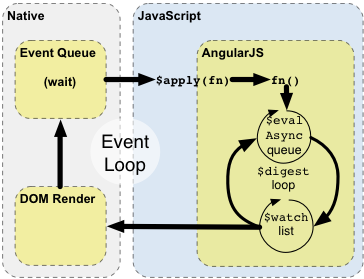 AngularJS: Developer Guide: Scopes