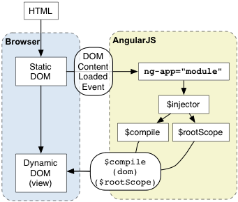 AngularJS: Developer Guide: Bootstrap