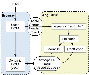 Full Stack Web Training Series