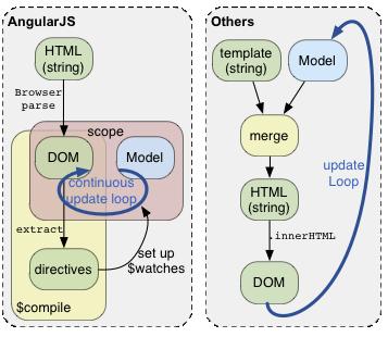 codecamp-angularjs-reveal