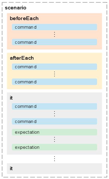 AngularJS: Developer Guide: E2E Testing