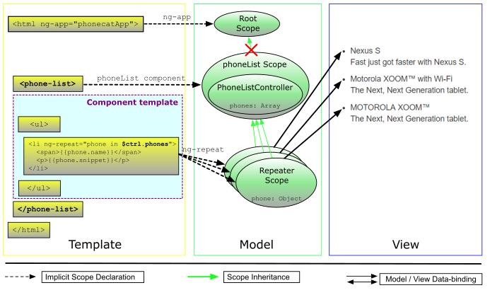 AngularJS入门教程03:迭代器过滤
