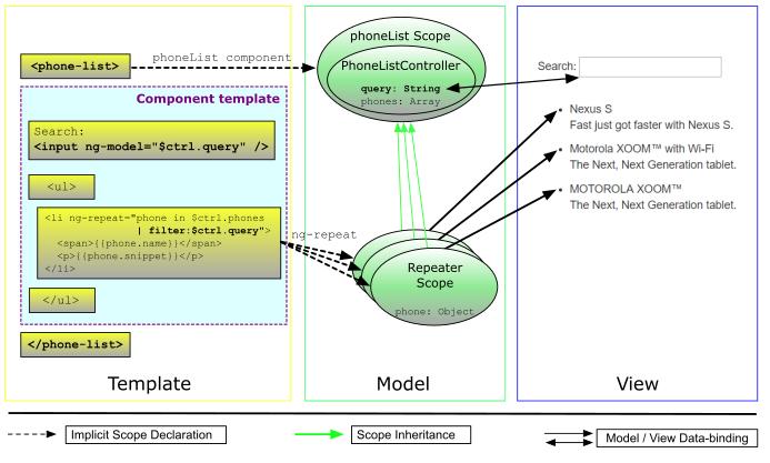 AngularJS: Tutorial: 5 - Filtering Repeaters